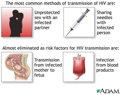 Do Gay Men Cause Hiv - The Body - The Complete HIV/AIDS