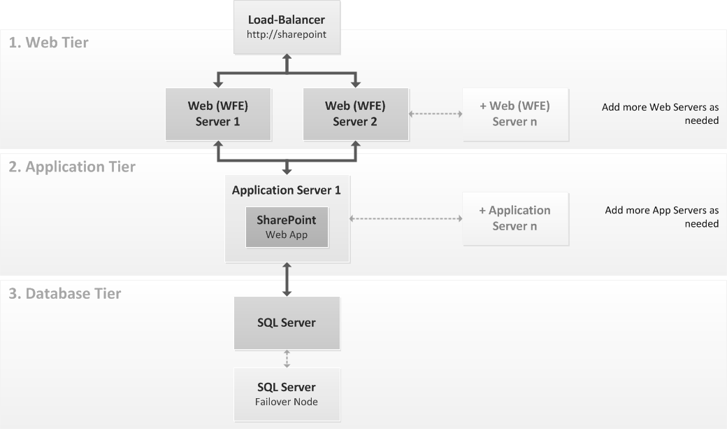 Deploying sharepoint 2013 3 tier architecture and data for Architecture 1 tiers