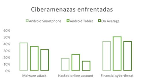 cuarta-parte-usuarios-riesgos-amenazas-móviles-según-encuesta-Kaspersky-Lab