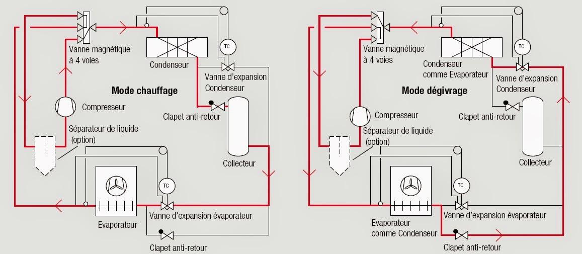 D givrage par inversion du cycle - Schema electrique chambre froide ...