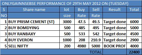 ONLYGAIN PERFORMANCE OF 29TH MAY 2012 ON (TUESDAY)