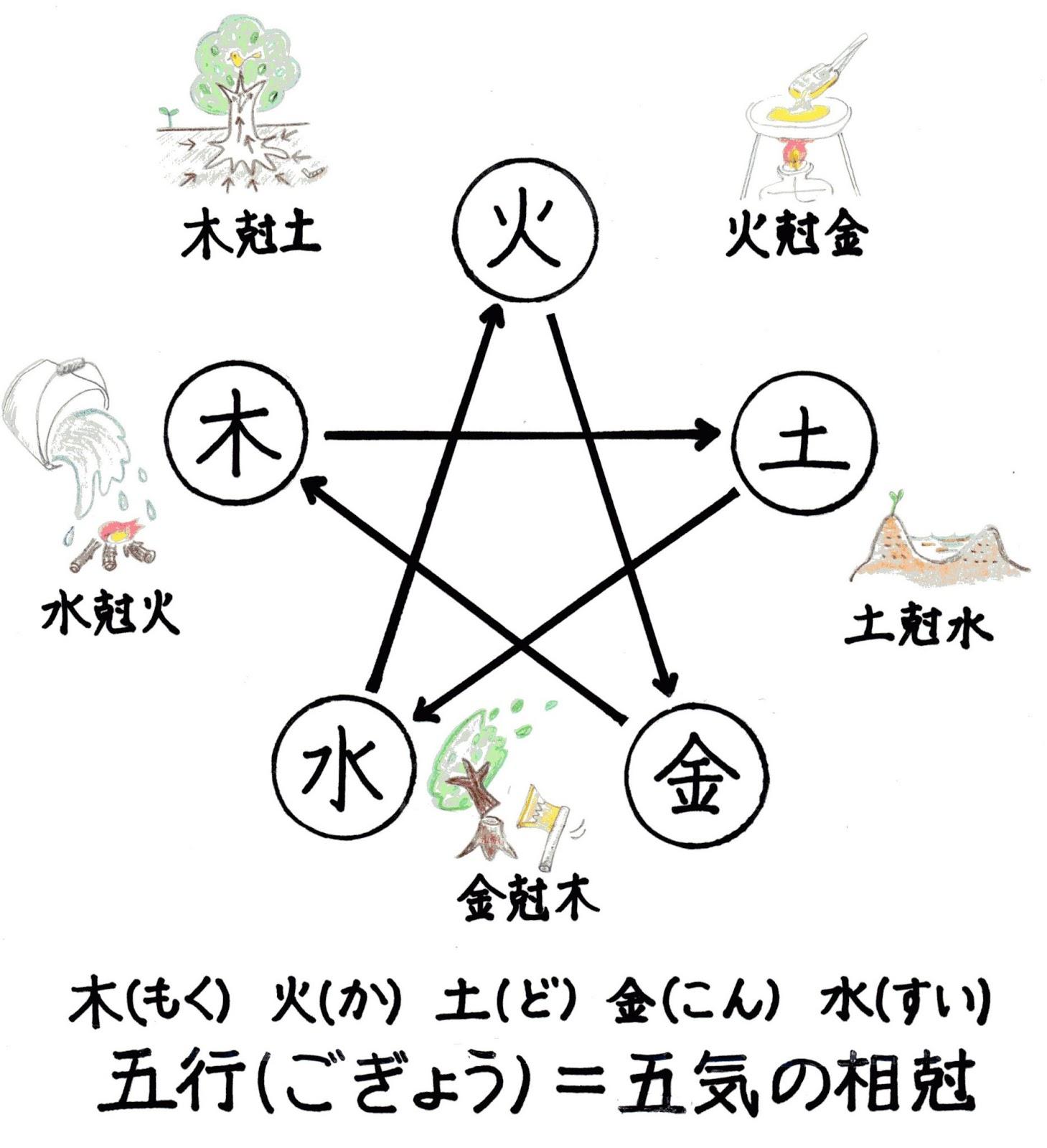 五行,陰陽五行説,五気,相剋,木火土金水