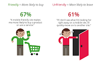 Mobile-Friendly Sites Turn Visitors into Customers
