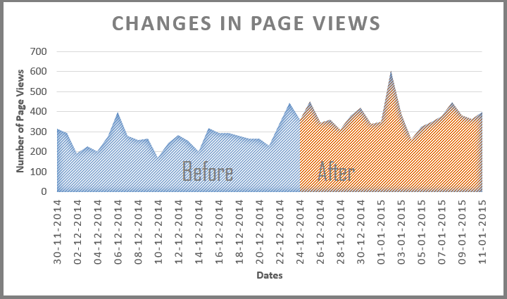 Changes in Page Views