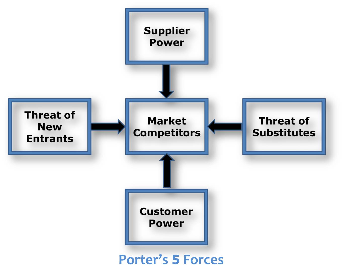 five forces Five forces analysis is a framework to analyze level of competition within an industry and business strategy development this analysis is associated with its principal innovator michael porter of harvard university.