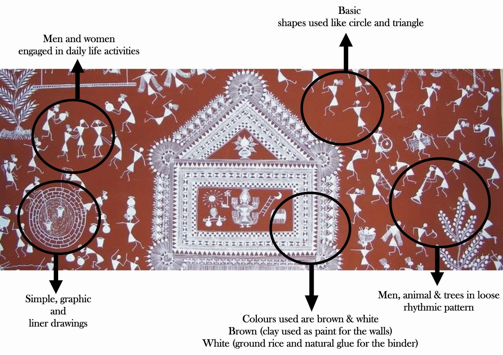 Art junkees warli art folk art grade 2 art junkees of grade 2 decided to inquire about warli art we looked at a lot of visuals of warli art and observed characteristics of the art form altavistaventures Image collections