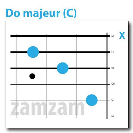 Berühmt Zamzam guitare: Accords de base guitare UA71