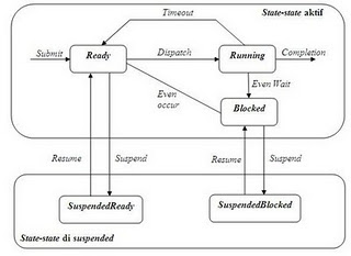 Sistem operasi os gambar diagram transisi keadaan yang perlihatkan semua kemungkinan keadaan dimana suatu proses dapat sedang berjalan dan gambarkan diagram transisi keadaan yang menjelaskan bagaimana proses ccuart Image collections