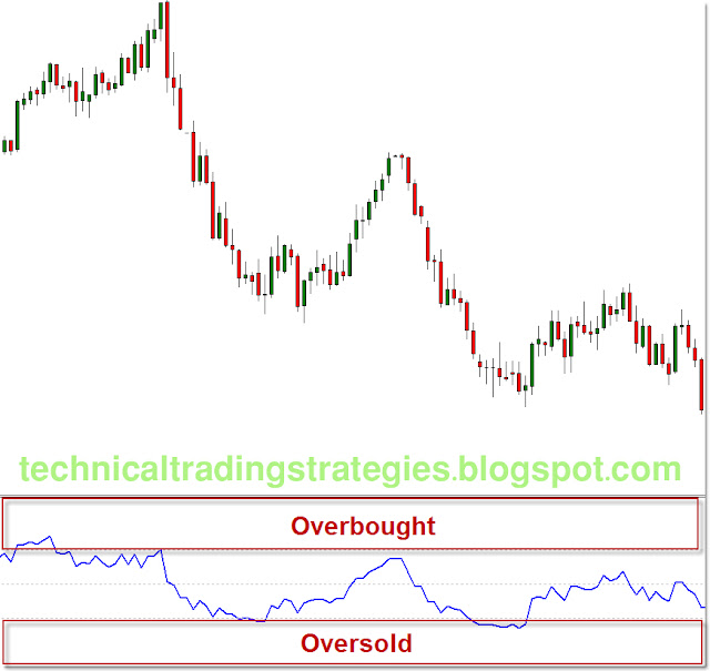 Best technical indicators for options trading