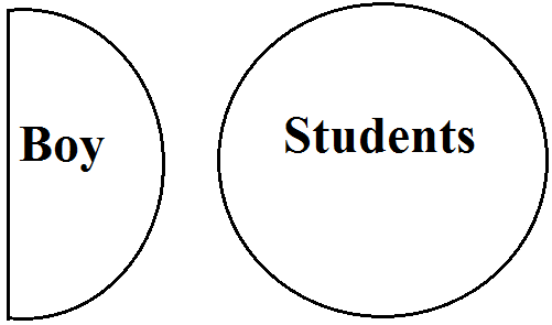 Syllogism EXAMPLES