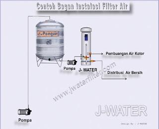 Cara Pasang Filter Penyaring Air2
