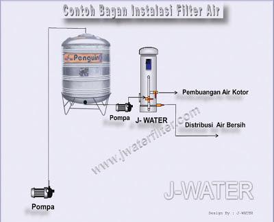 Bagan Instalasi Cara Pasang Filter Air Rumah