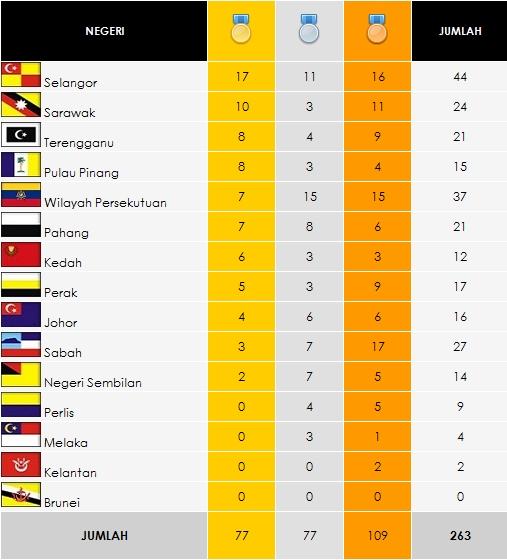 SUKMA XV Pahang 2012 - Kedudukan Terkini Pingat | 9/7/2012