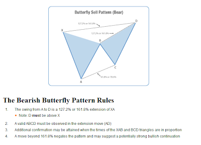 The Bearish Butterfly Pattern Rules