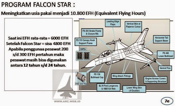 military news 03 about f 16 c d block 52 id ( indonesian air f-16 cockpit layout at the time , the f 16 c d 52 id life time expires it is expected that indonesia already has a fleet of modern fighters future generations 4 5 or