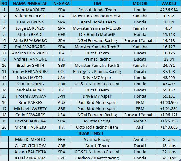 hasil-motogp-catalunya-2014