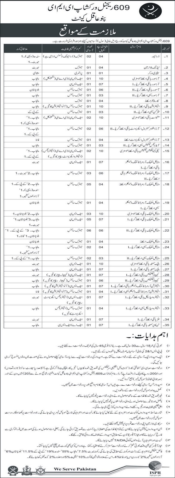 609 Regional Workshop EME Jobs in Pakistan Army Panu Aqil Cant