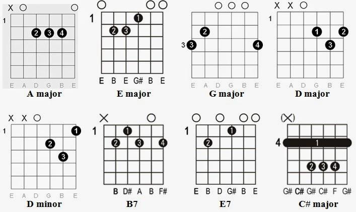Guitar : guitar tabs universe Guitar Tabs Universe plus Guitar ...