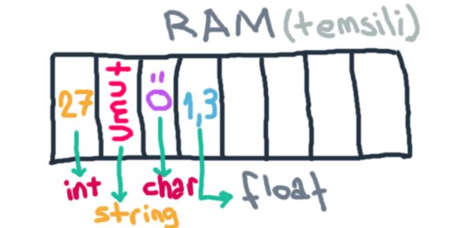 Temsili RAM yapısı