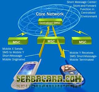 Sejarah SMS