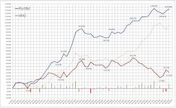 """Portfel """"Byki"""" (akcyjny) zarabia średnio 23% rocznie!"""