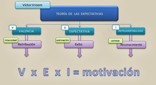 teoria de las espectativas: