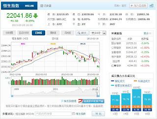 中国株コバンザメ投資 香港ハンセン指数20130319