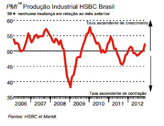 Índice Gerente de Compras do setor industrial brasileiro
