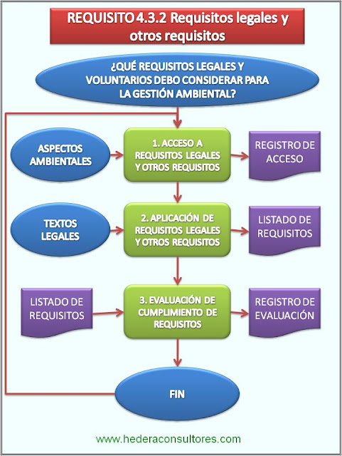 Proceso requisitos legales ISO 14001