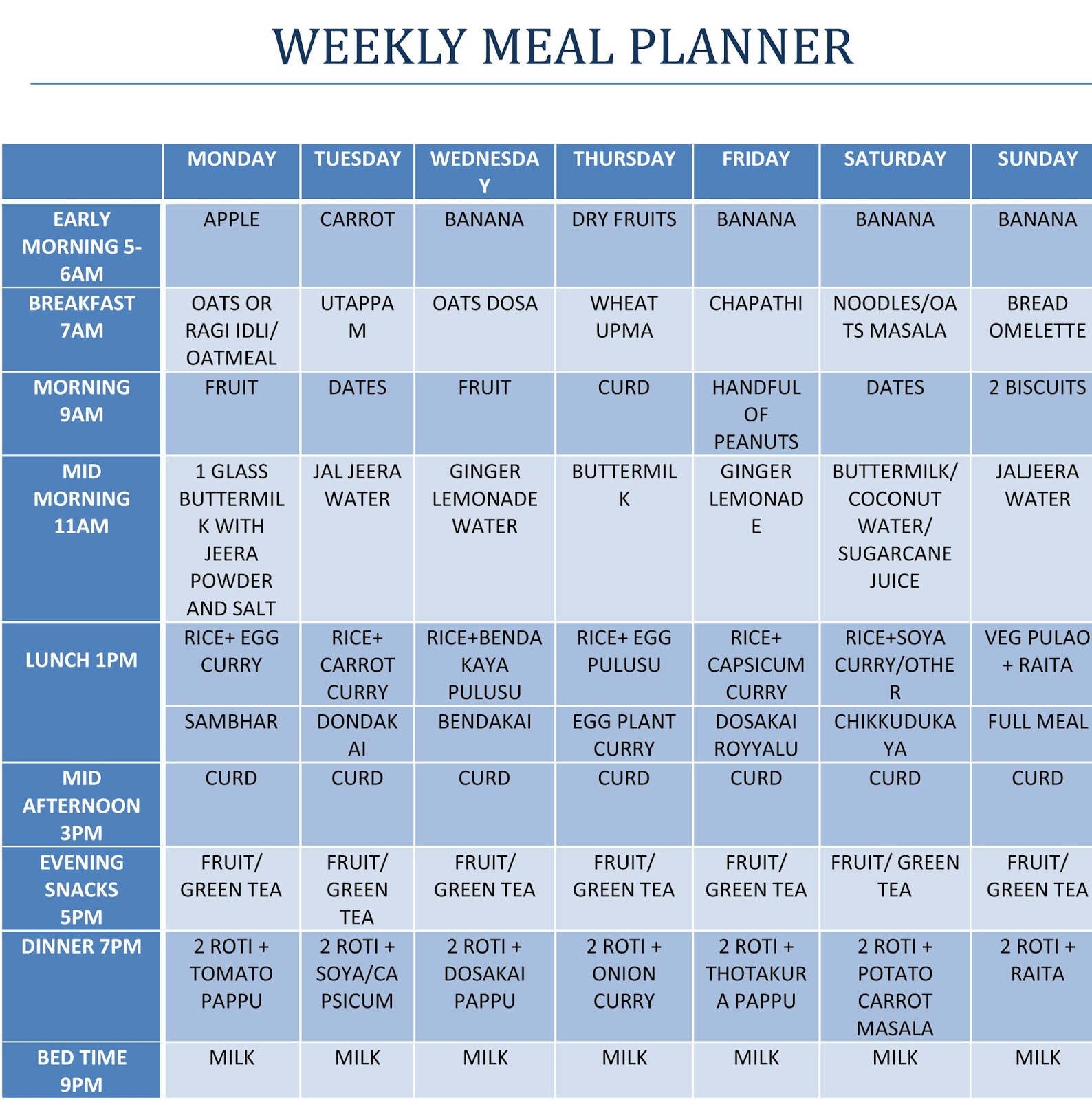 Indian daily healthy food chart the ideal balanced diet what daily healthy diet chart indian food 164 best bikini body nvjuhfo Images