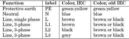 Standard Wiring Color Codes | PLC, PLC LADDER, PLC EBOOK, PLC ...