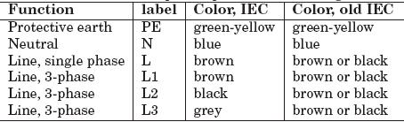 standard wiring color codes plc plc ladder plc ebook plc rh plc scada dcs blogspot com iec control wiring color code 3 phase wire color code iec