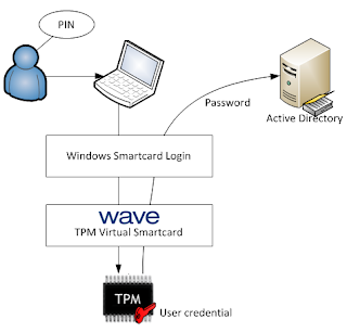 Wave Systems TPM software