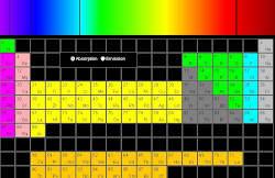 Espectros Emisión y Absorción