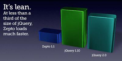 Zepto.js Alternarif Pengganti JQuery Lebih Ringan dan Cepat