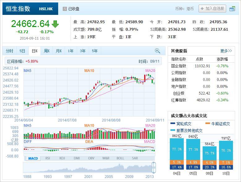 中国株コバンザメ投資 香港ハンセン指数20140911