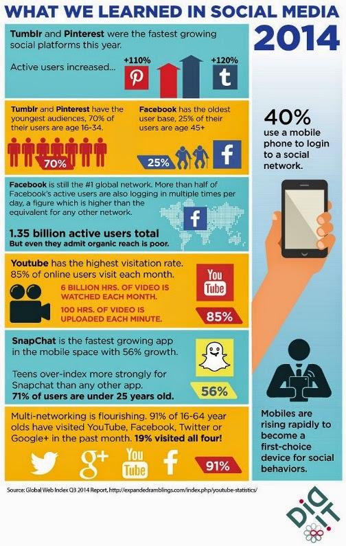 2014-sosyal-medya-istatistikleri-infografik