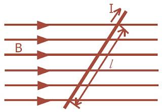 Kawat yang membawa arus I pada medan magnet