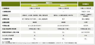 日本版ISA 投資教育 金融リテラシー 節税