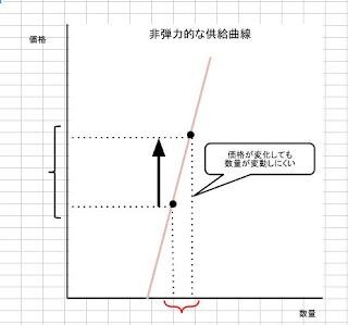 非弾力的な供給曲線の図