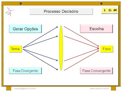 Fases do Processo Decisório Divergência e Convergência Brainstorming