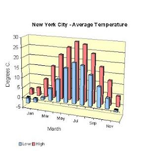 Temperaturas mensuales Nueva York