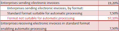 % Factura electrónica procesada automáticamente