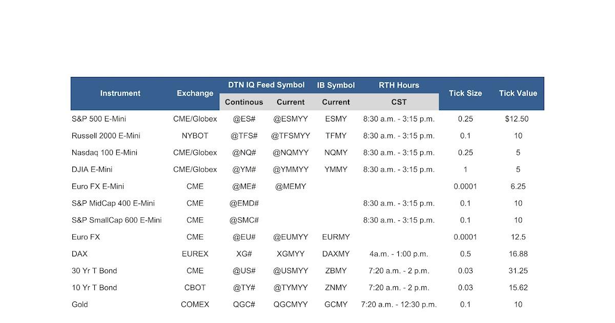 Commodity options trading symbols