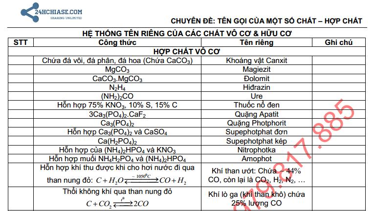 Tổng hợp tên riêng của các hợp chất hữu cơ và vô cơ