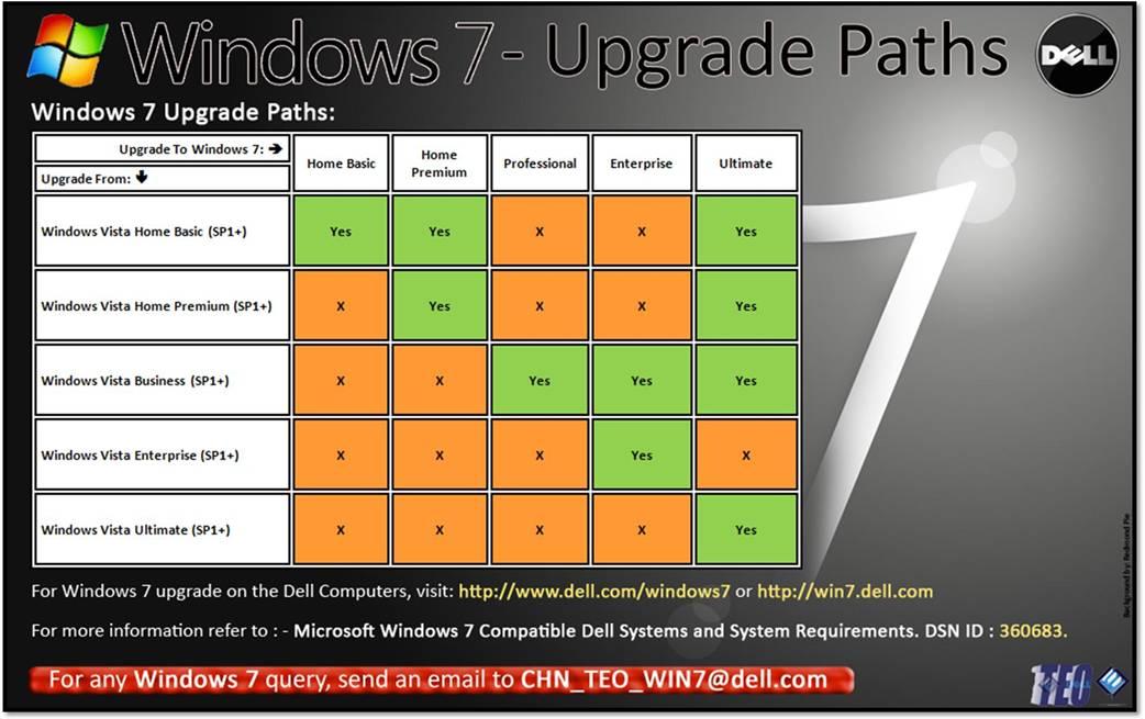 dellution windows 7 upgrade paths. Black Bedroom Furniture Sets. Home Design Ideas