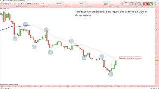 Analyse technique du cours de Bourse de Transgène demandée par le forum Boursorama 2