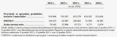 Przychody i zyski Newag S.A. 2010-2014 wg prospektu emisyjnego