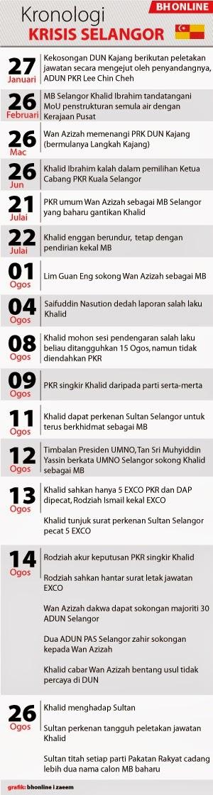 Krisis Politik Dan MB Selangor 2014