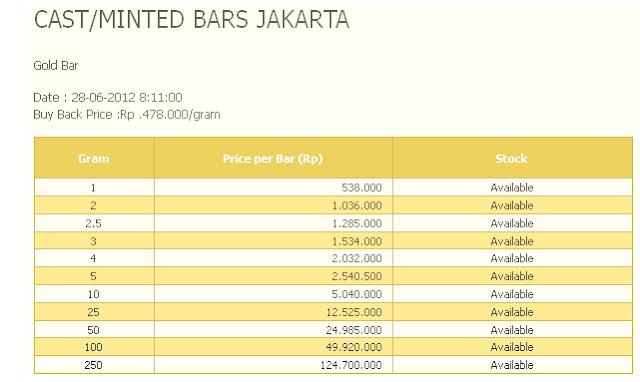 Harga Emas Batangan Antam Hari ini 28 Juni 2012